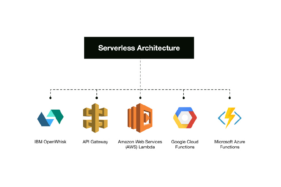 What you need to know about building Serverless Architectures